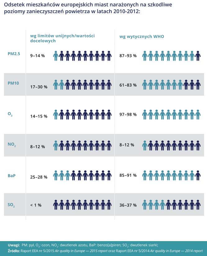 Odsetek mieszkańców europejskich miast narażonych na szkodliwe poziomy zanieczyszczeń w latach 2010-2012