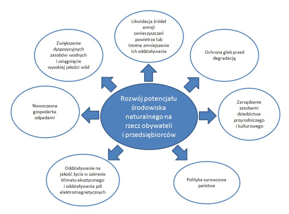 Kierunki interwencji określone w Strategii na rzecz Odpowiedzialnego Rozwoju w obszarze środowisko naturalne